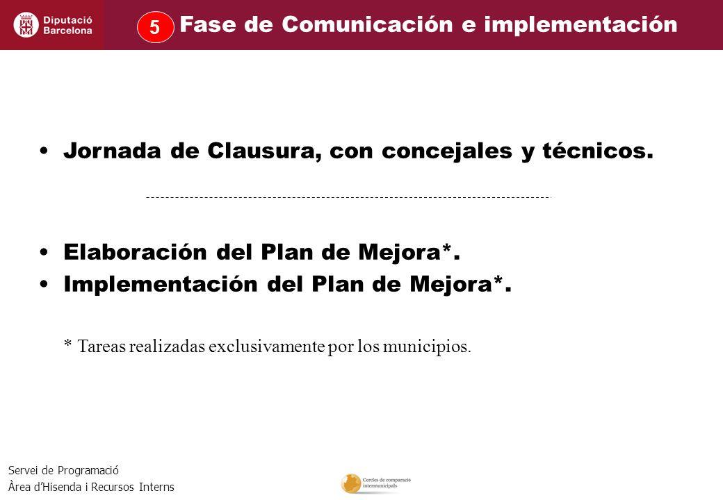 Servei de Programació Àrea dHisenda i Recursos Interns Jornada de Clausura, con concejales y técnicos. Elaboración del Plan de Mejora*. Implementación