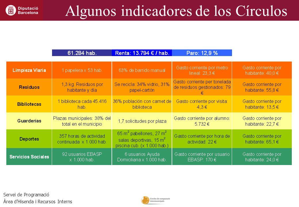 Servei de Programació Àrea dHisenda i Recursos Interns Algunos indicadores de los Círculos
