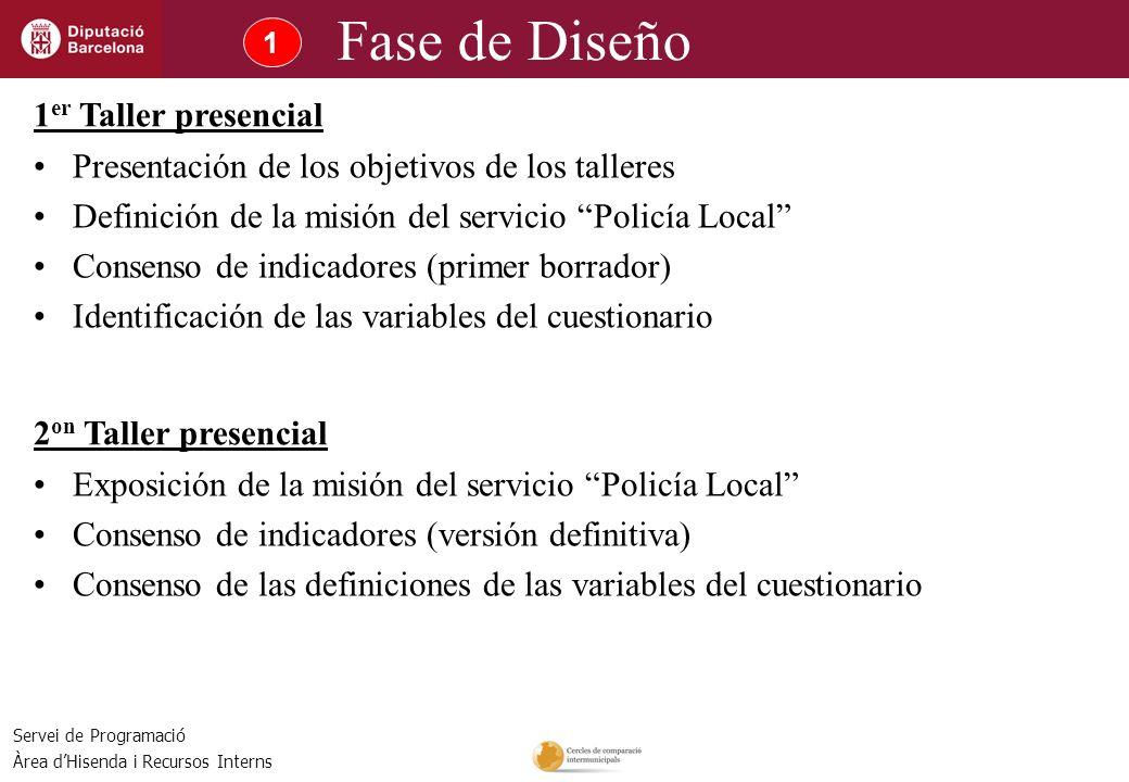 Servei de Programació Àrea dHisenda i Recursos Interns 1 Fase de Diseño Presentación de los objetivos de los talleres Definición de la misión del serv
