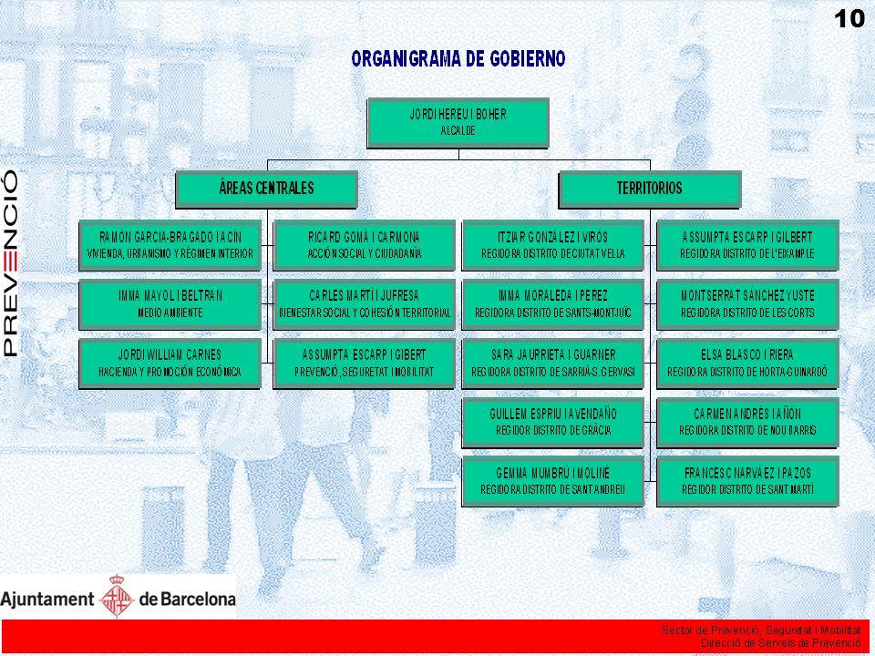 Organigrama ejecutivo 11
