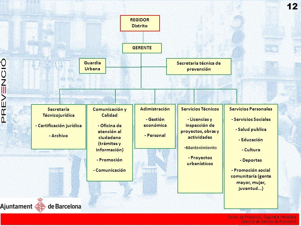 RETOS - La Cohesión social - La ocupación del espacio público - La gestión de la inmigración - El acceso a la vivienda - La adecuación de servicios e infraestructuras en un plano metropolitano - Una ciudad de 24 horas 13
