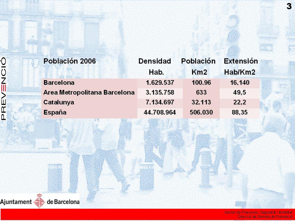 POBLACION (30.06.2006) % Habitantes1.629.537 Hombres774.556 Mujeres854.981 Grupos de edad Menores (<15)190.09111,66% Jóvenes (15-24)158.4369,72% Adultos (25-64)946.90958,11% Viejos (>65)334.10120,5% INDICADORES SOCIALES (2005) Esperanza de vida al nacer77,9 Índice de envejecimiento (1)179,7 Índice de sobrenvejecimiento (2)50,2 Índice de soledad en >65 (3)24,4 Índice de soledad en >75 (4)30,8 Tasa de instrucción insuficiente (5)11,6 Tasa de titulados superiores12,4 ISDS (6)780 NACIONALIDAD (30.06.2006) 1.629.537 H / M Nacionales1.359.942 632.696H 727.246 M Extranjeros269.59519,82% 141.860 H 127.735 M TRABAJO (4ª trimestre 2006)1.629.537% Población activa (>16 años)812.60056,9% ocupada761.60055,9% parado51.0006,3% Población no activa816.937 Actividad económica (2005) 222.378 licencias actividad ranking Actividades empresariales170.288 Comercio al detalle30.0001 Activ..