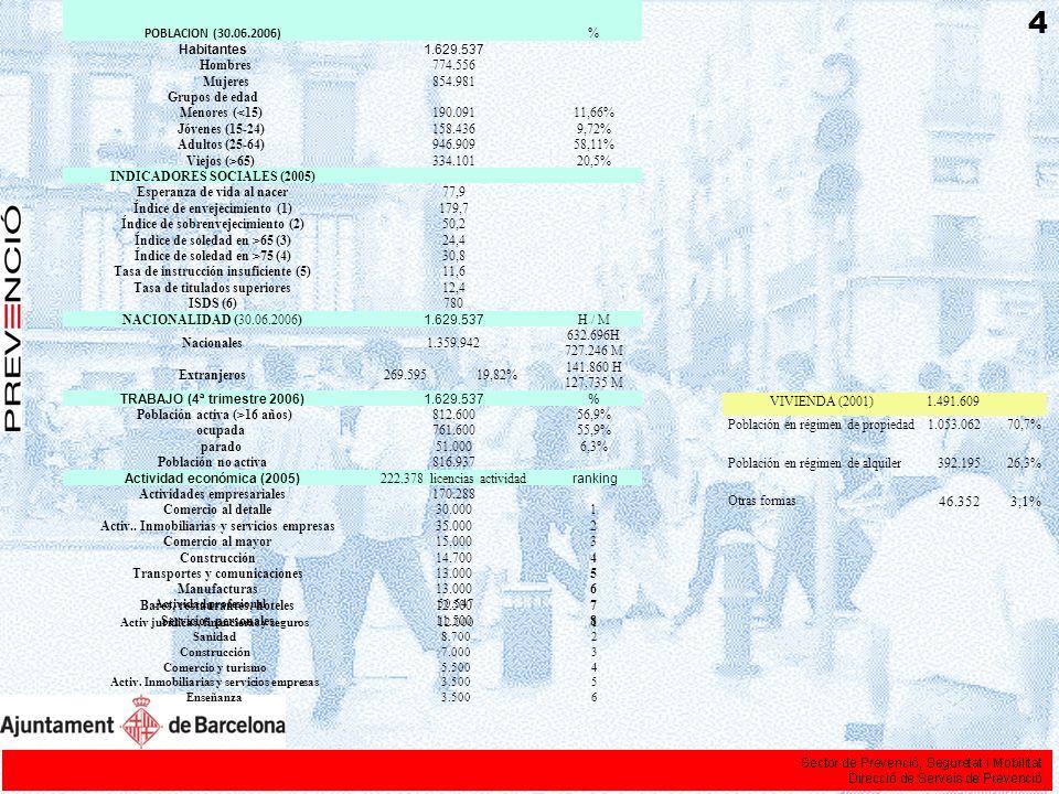Población inmigrante Una realidad diversa Rápida evolución del movimiento inmigratorio en Barcelona.