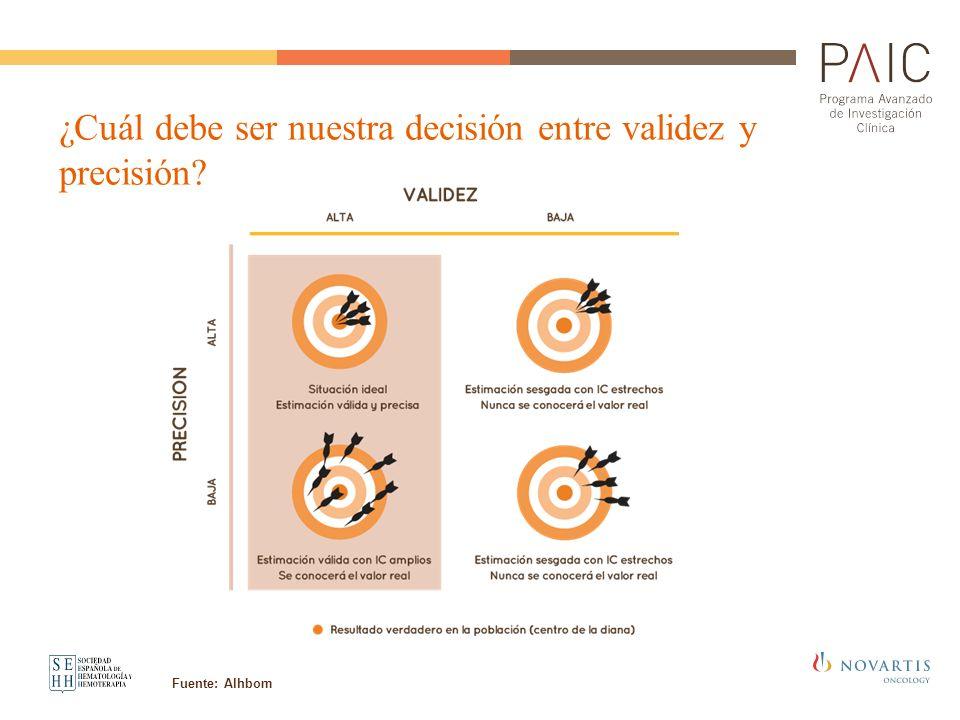 Fuente: Alhbom ¿Cuál debe ser nuestra decisión entre validez y precisión?