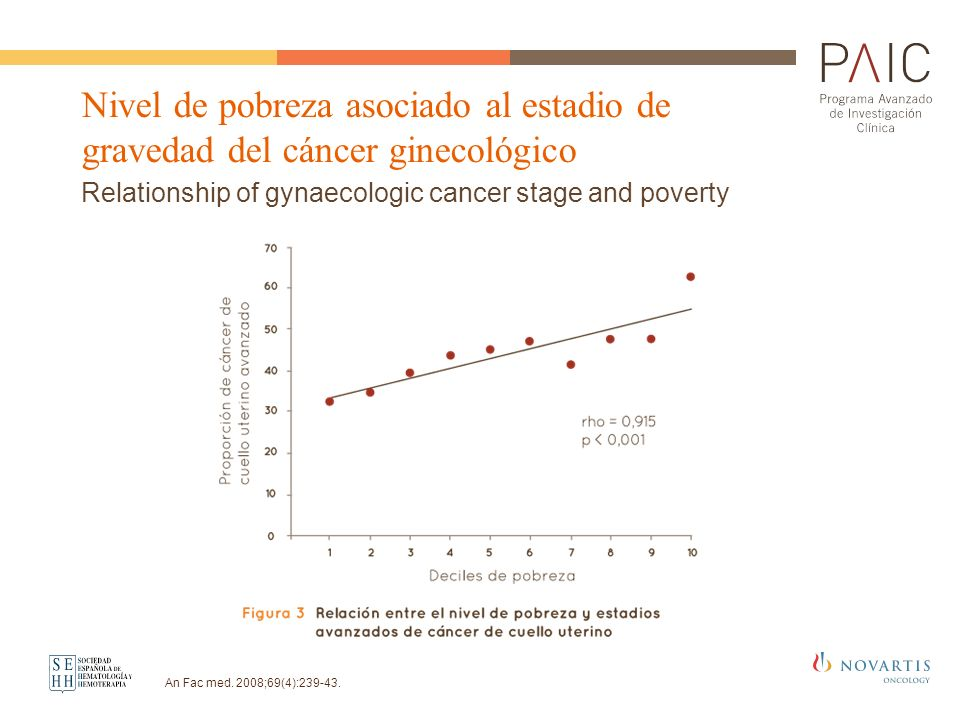 Relationship of gynaecologic cancer stage and poverty Nivel de pobreza asociado al estadio de gravedad del cáncer ginecológico An Fac med. 2008;69(4):