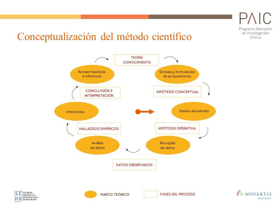 Conceptualización del método científico