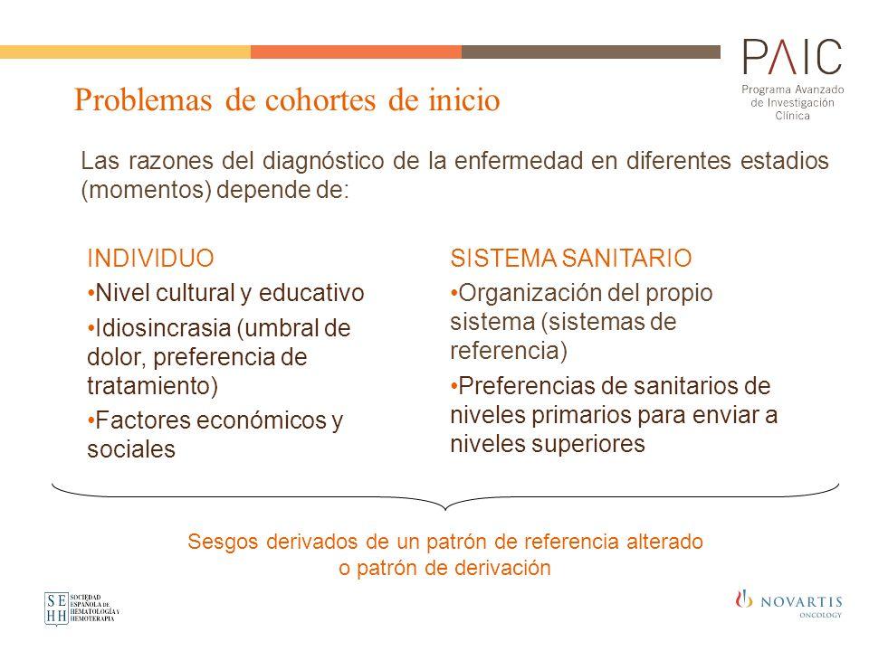 SISTEMA SANITARIO Organización del propio sistema (sistemas de referencia) Preferencias de sanitarios de niveles primarios para enviar a niveles super