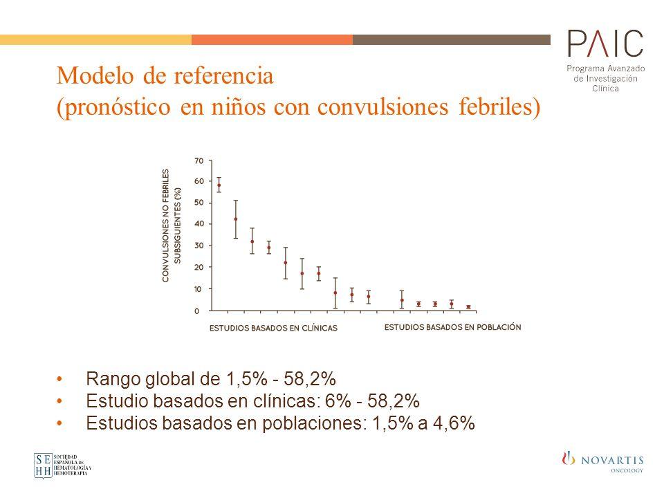 Modelo de referencia (pronóstico en niños con convulsiones febriles) Rango global de 1,5% - 58,2% Estudio basados en clínicas: 6% - 58,2% Estudios bas