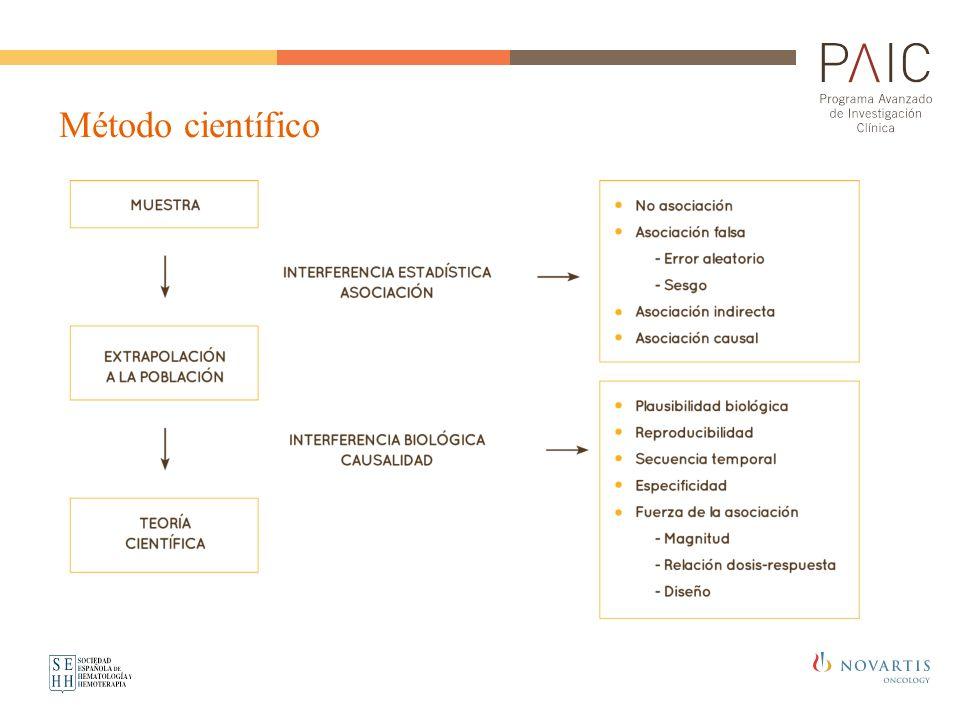 Hipótesis Estructura Unidad/es de observación (sujetos u objetos) Variables (atributos susceptibles de medición): Independiente Dependiente Covariables Dirección de la Hipótesis (como se relacionan los dos elementos).