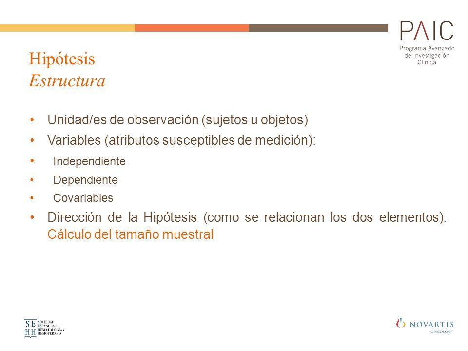 Hipótesis Estructura Unidad/es de observación (sujetos u objetos) Variables (atributos susceptibles de medición): Independiente Dependiente Covariable