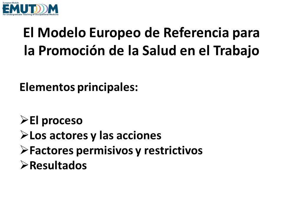 El Modelo Europeo de Referencia para la Promoción de la Salud en el Trabajo Elementos principales: El proceso Los actores y las acciones Factores perm