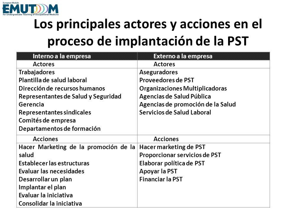 Los principales actores y acciones en el proceso de implantación de la PST Interno a la empresaExterno a la empresa Actores Trabajadores Plantilla de