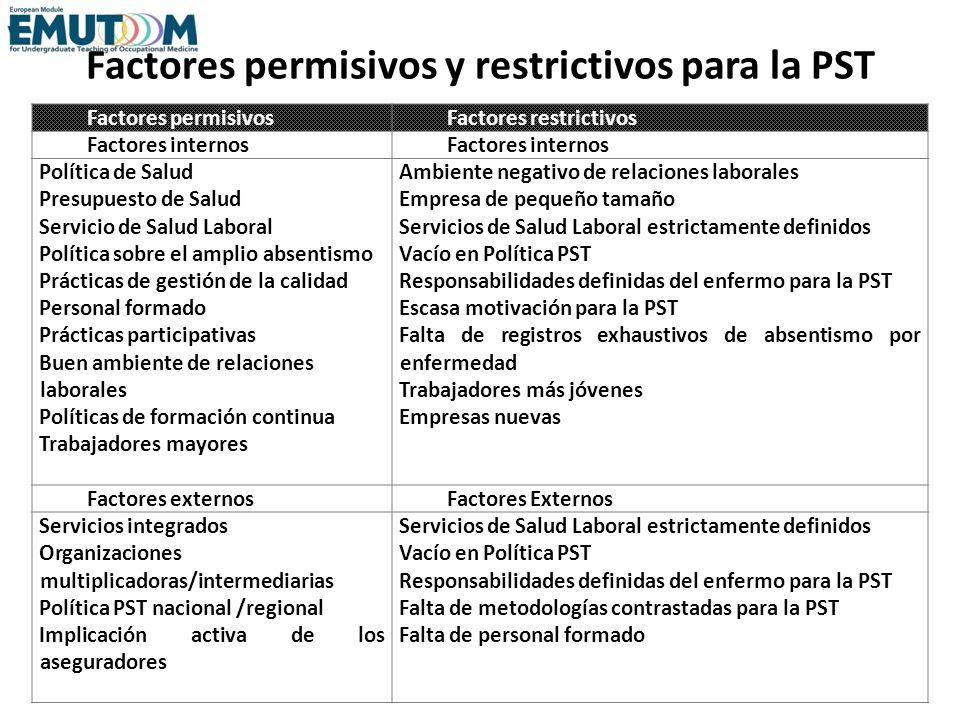 Factores permisivos y restrictivos para la PST Factores permisivosFactores restrictivos Factores internos Política de Salud Presupuesto de Salud Servi