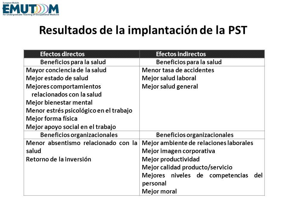 Resultados de la implantación de la PST Efectos directosEfectos indirectos Beneficios para la salud Mayor conciencia de la salud Mejor estado de salud