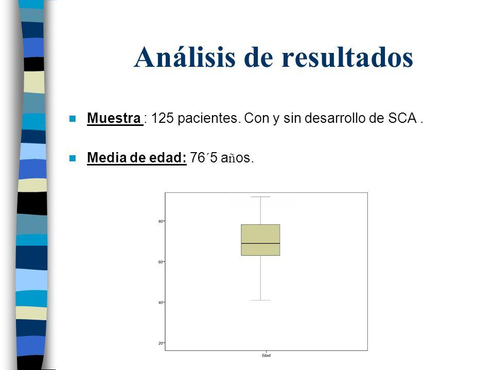 Análisis de resultados Muestra : 125 pacientes. Con y sin desarrollo de SCA. Media de edad: 76´5 a ñ os.