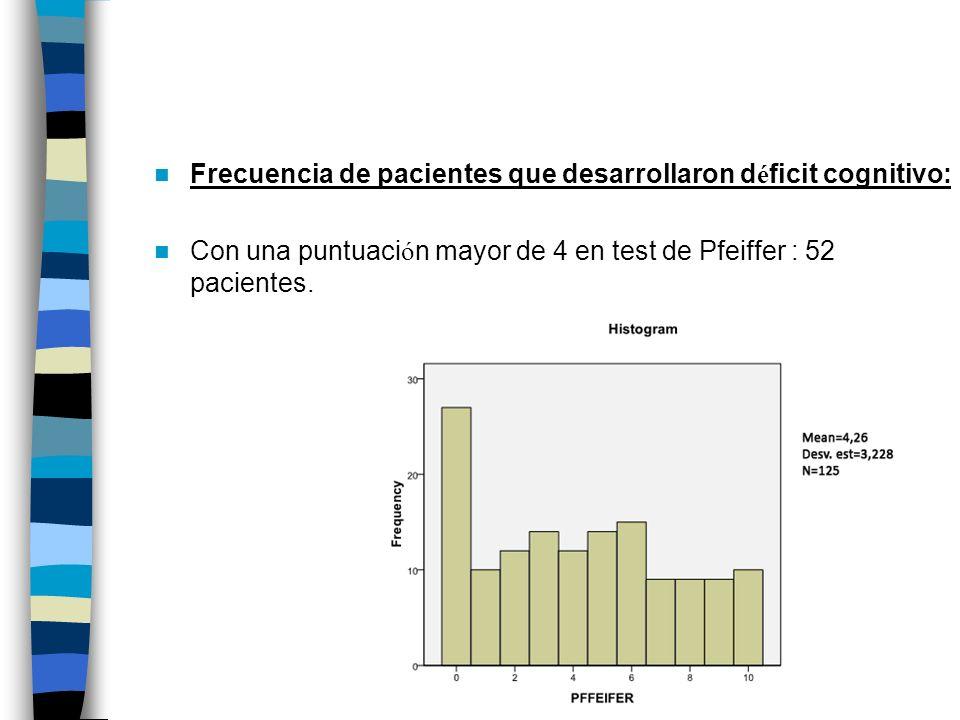 Frecuencia de pacientes que desarrollaron d é ficit cognitivo: Con una puntuaci ó n mayor de 4 en test de Pfeiffer : 52 pacientes.