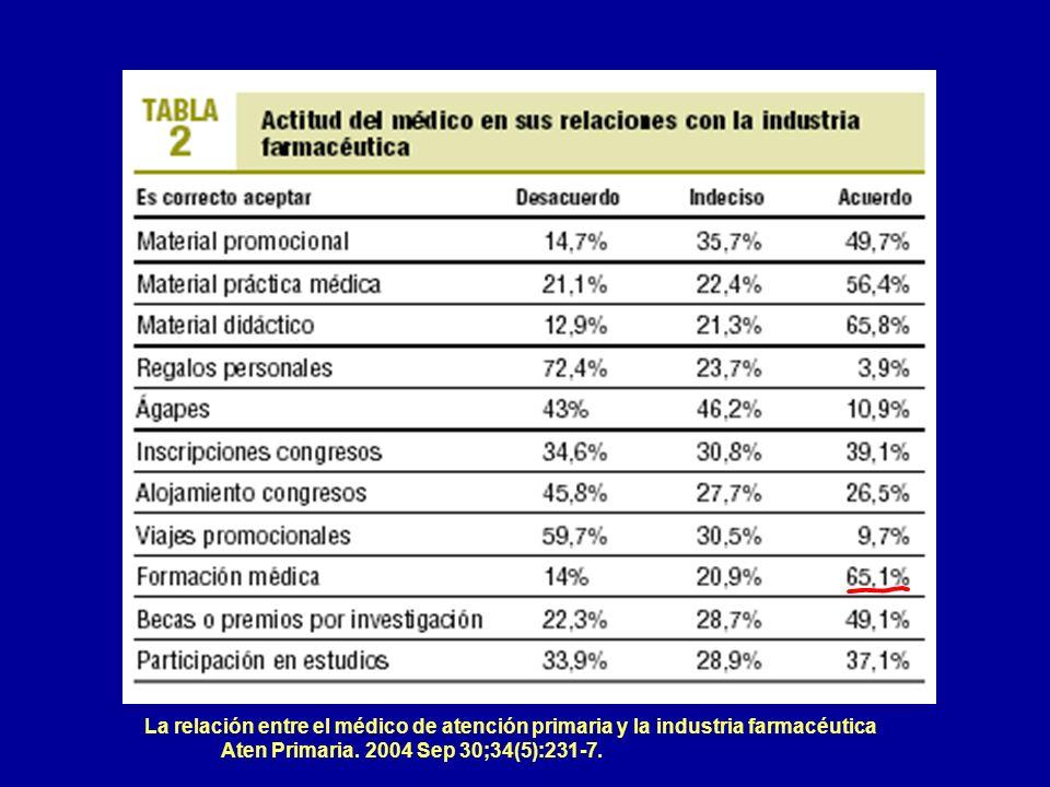 La relación entre el médico de atención primaria y la industria farmacéutica Aten Primaria. 2004 Sep 30;34(5):231-7.