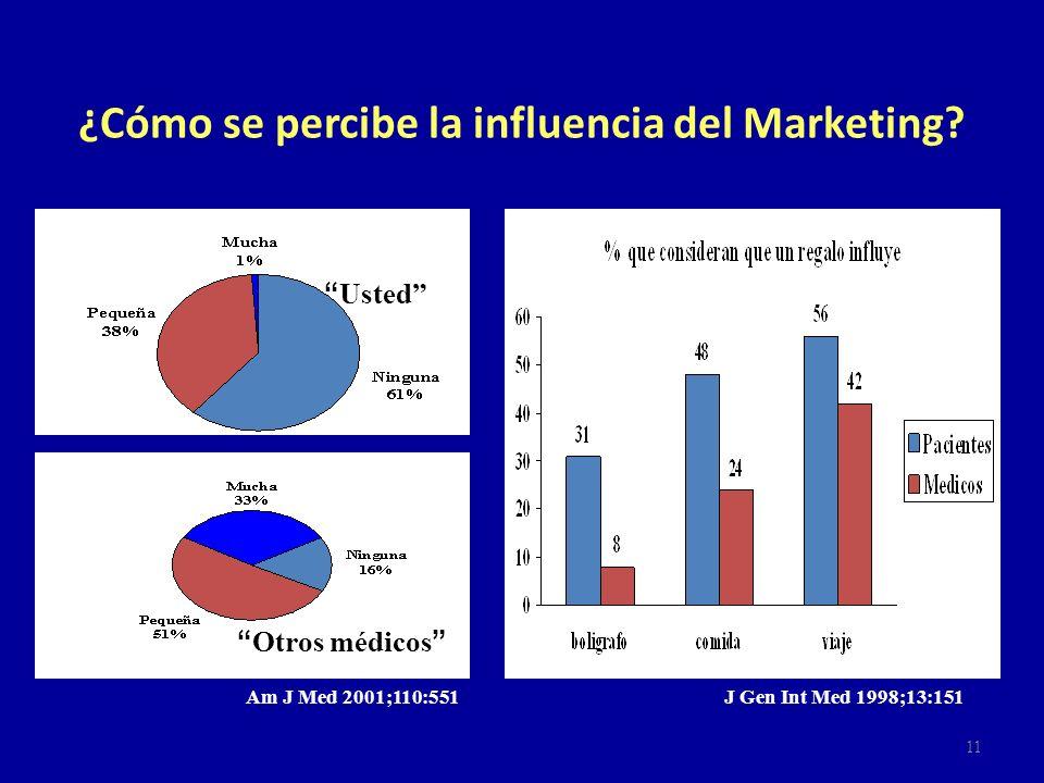 ¿Cómo se percibe la influencia del Marketing? Am J Med 2001;110:551 Usted Otros médicos J Gen Int Med 1998;13:151 11
