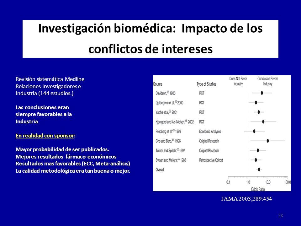 Investigación biomédica: Impacto de los conflictos de intereses Revisión sistemática Medline Relaciones Investigadores e Industria (144 estudios.) Las
