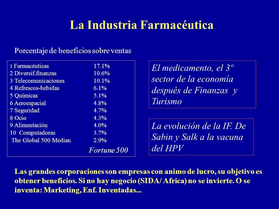 Porcentaje de beneficios sobre ventas 1 Farmacéuticas 17.1% 2 Diversif.finanzas 10.6% 3 Telecomunicaciones 10.1% 4 Refrescos-bebidas 6.1% 5 Químicas 5
