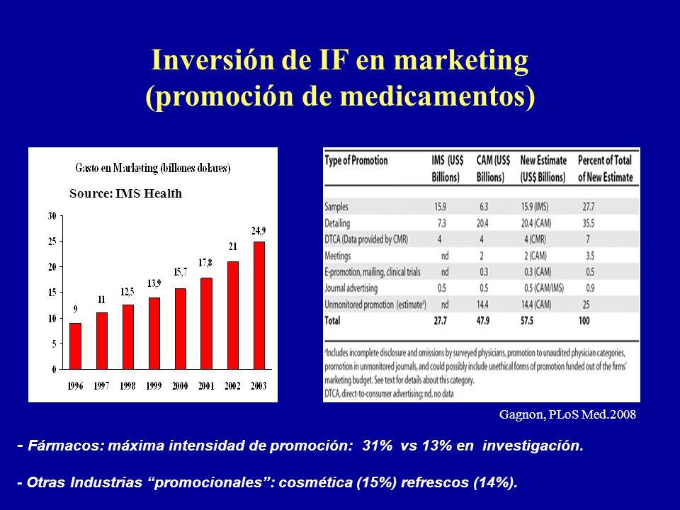 Source: IMS Health Gagnon, PLoS Med.2008 - Fármacos: máxima intensidad de promoción: 31% vs 13% en investigación. - Otras Industrias promocionales: co