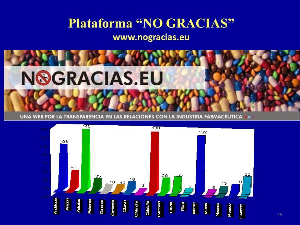 46 Plataforma NO GRACIAS www.nogracias.eu