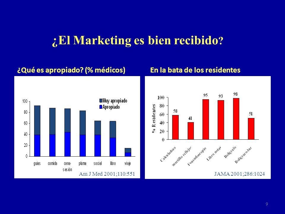 ¿El Marketing es bien recibido ? ¿Qué es apropiado? (% médicos) En la bata de los residentes Am J Med 2001;110:551JAMA 2001;286:1024 9