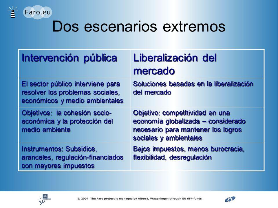 Dos escenarios extremos Intervención pública Liberalización del mercado El sector público interviene para resolver los problemas sociales, económicos
