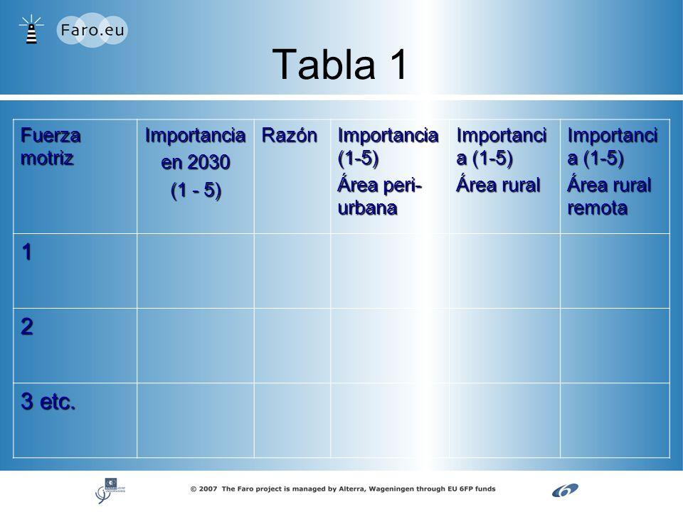 Tabla 1 Fuerza motriz Importancia en 2030 (1 - 5) (1 - 5)Razón Importancia (1-5) Área peri- urbana Importanci a (1-5) Área rural Importanci a (1-5) Ár