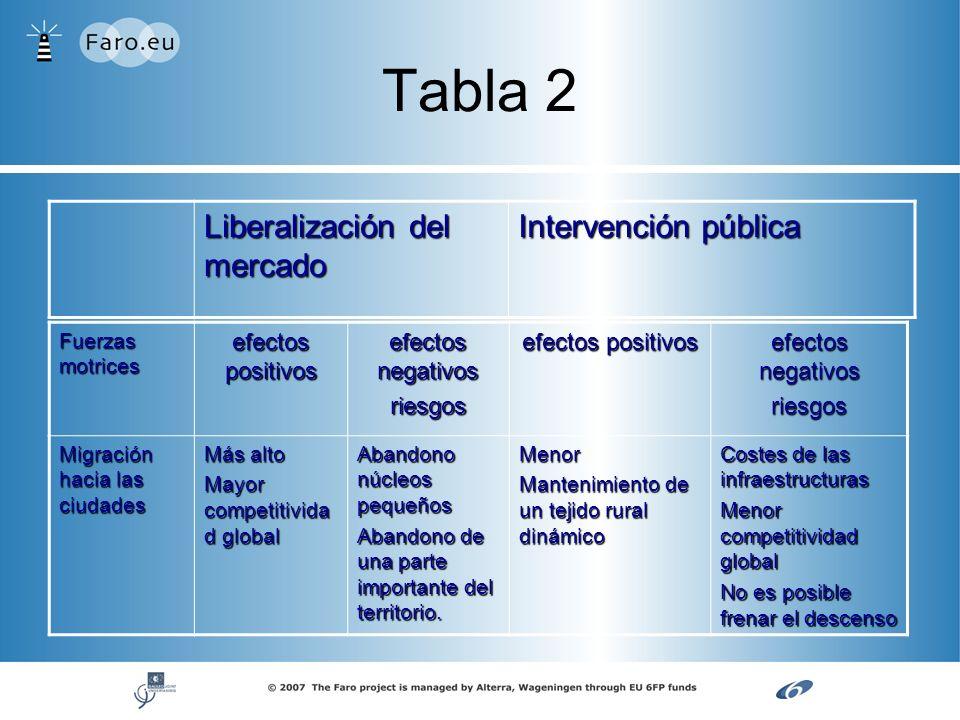 Tabla 2 Fuerzas motrices efectos positivos efectos negativos riesgos efectos positivos efectos negativos riesgos Migración hacia las ciudades Más alto