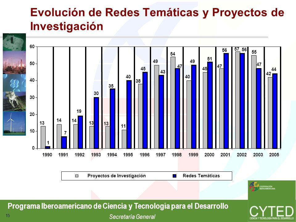 Programa Iberoamericano de Ciencia y Tecnología para el Desarrollo Secretaría General 15 Evolución de Redes Temáticas y Proyectos de Investigación Pro