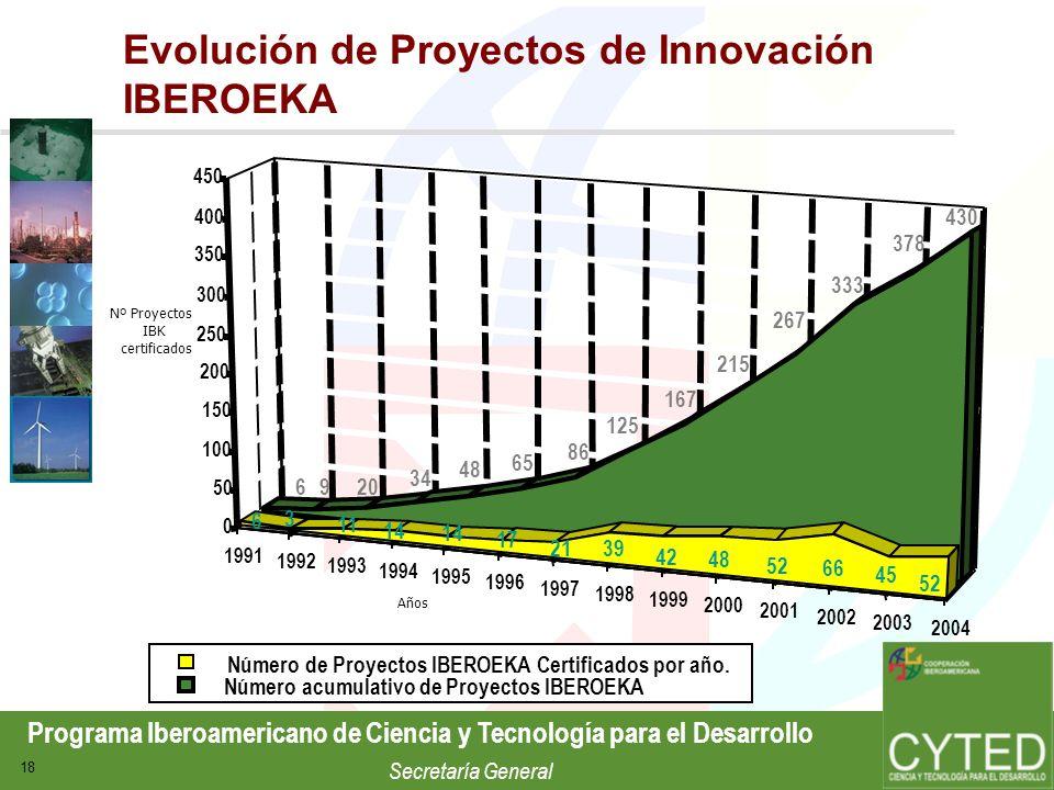 Programa Iberoamericano de Ciencia y Tecnología para el Desarrollo Secretaría General 18 Evolución de Proyectos de Innovación IBEROEKA 1991 1992 1993