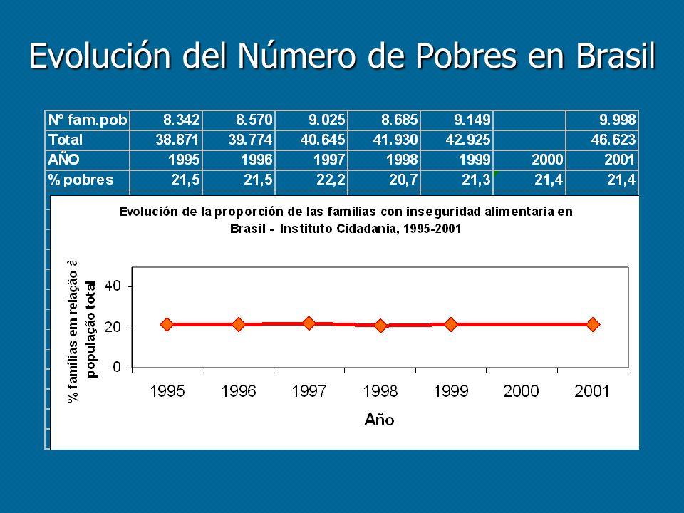 Evolución del Número de Pobres en Brasil