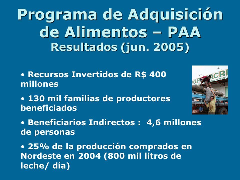 Programa de Adquisición de Alimentos – PAA Resultados (jun. 2005) Recursos Invertidos de R$ 400 millones 130 mil familias de productores beneficiados