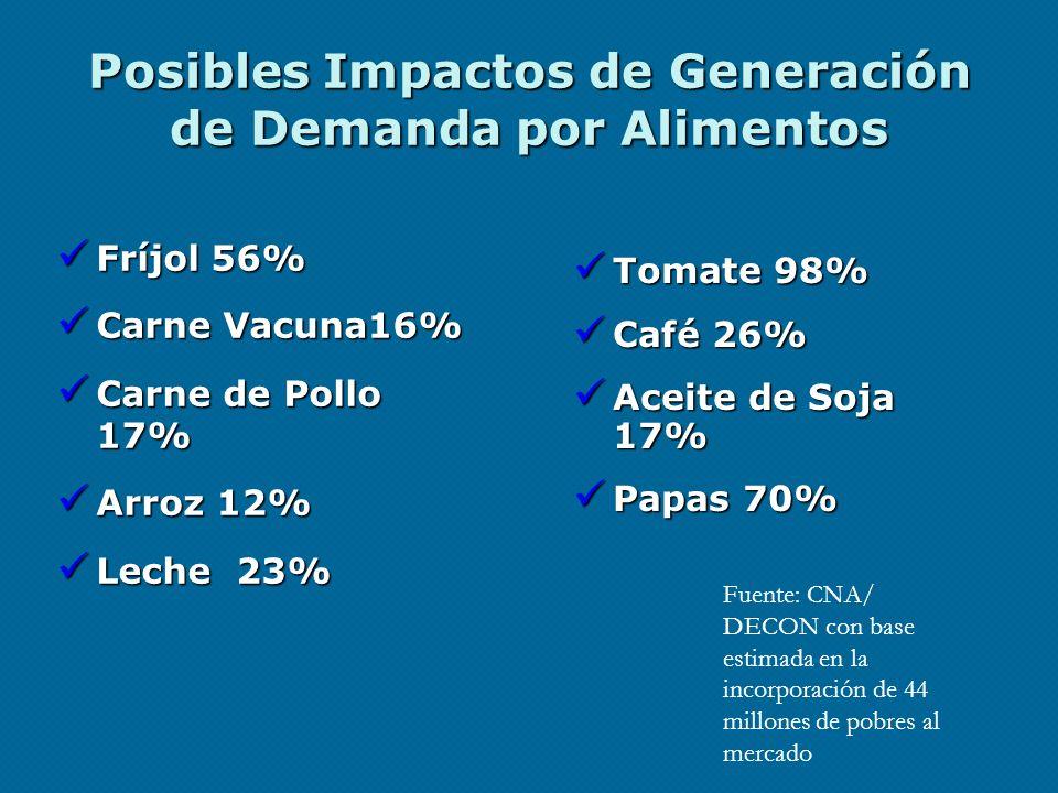 Posibles Impactos de Generación de Demanda por Alimentos Fríjol 56% Fríjol 56% Carne Vacuna16% Carne Vacuna16% Carne de Pollo 17% Carne de Pollo 17% A