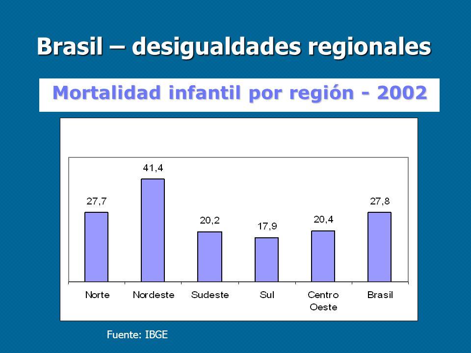 Brasil – desigualdades regionales Mortalidad infantil por región - 2002 Fuente: IBGE