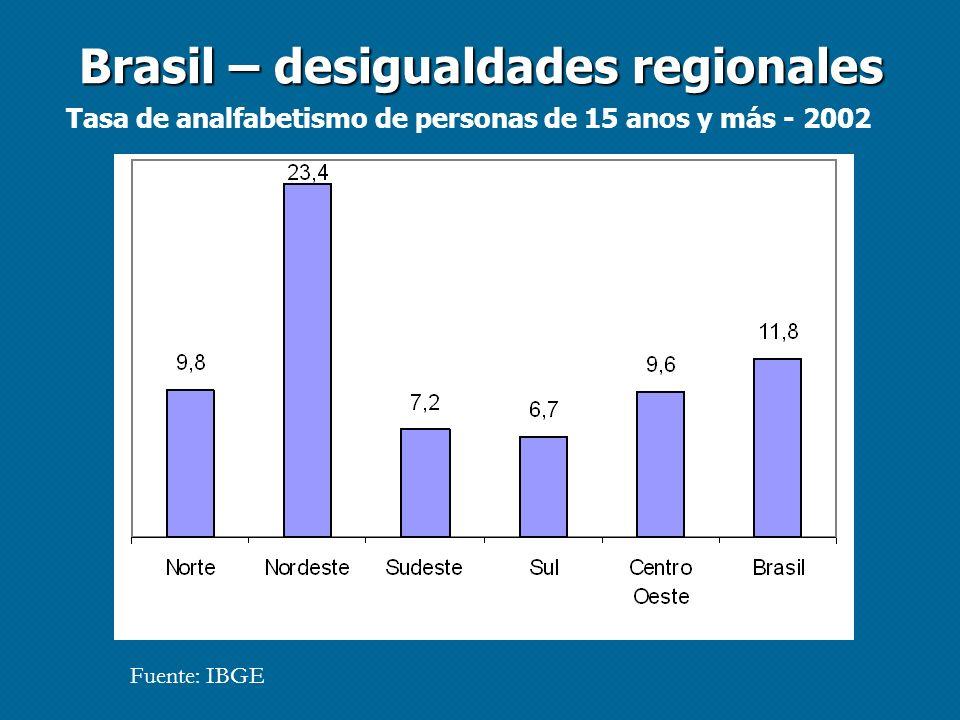 Brasil – desigualdades regionales Tasa de analfabetismo de personas de 15 anos y más - 2002 Fuente: IBGE