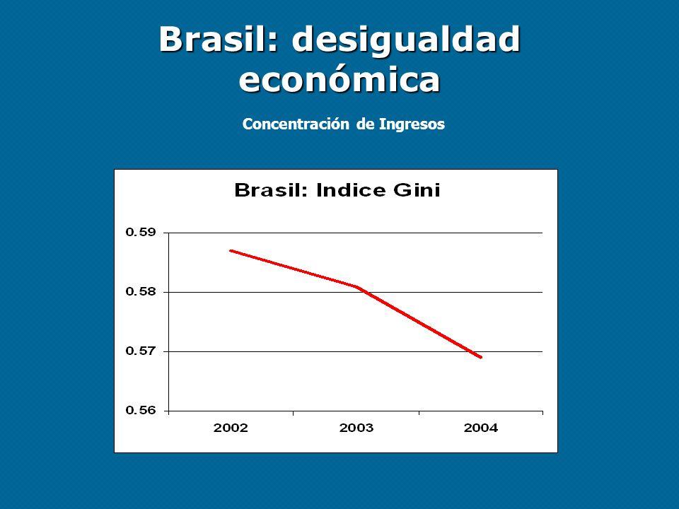 Brasil: desigualdad económica Concentración de Ingresos