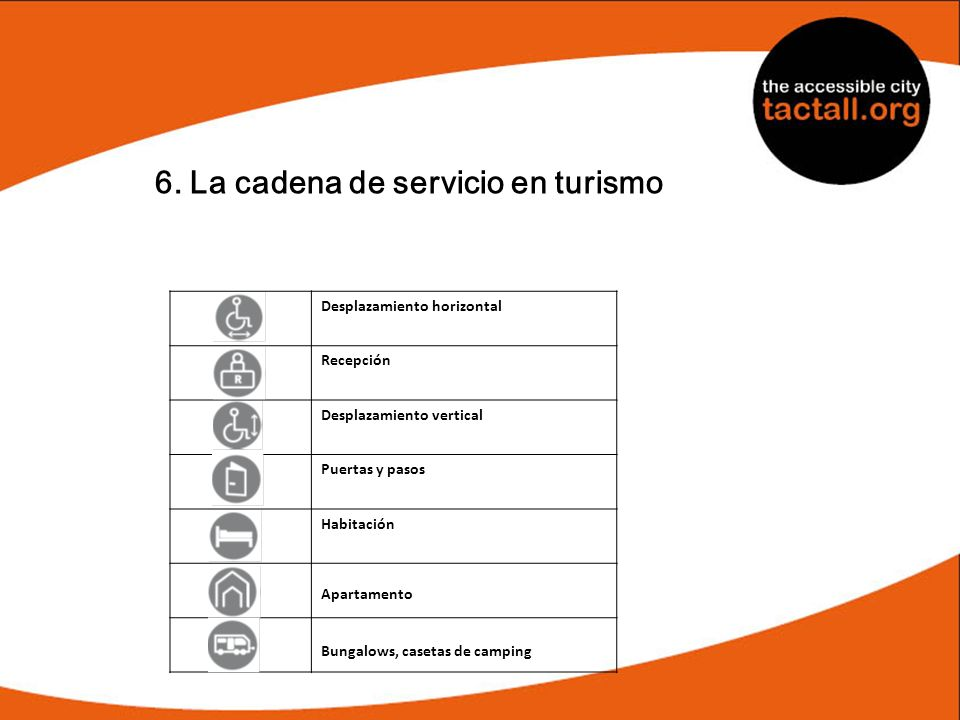 6. La cadena de servicio en turismo Desplazamiento horizontal Recepción Desplazamiento vertical Puertas y pasos Habitación Apartamento Bungalows, case