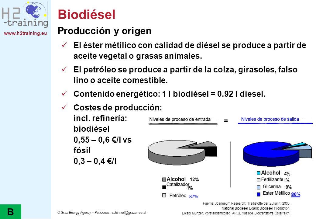 www.h2training.eu Biodiésel Producción y origen El éster métílico con calidad de diésel se produce a partir de aceite vegetal o grasas animales. El pe