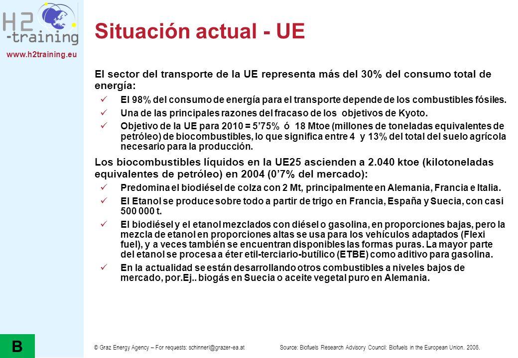 www.h2training.eu Situación actual - UE El sector del transporte de la UE representa más del 30% del consumo total de energía: El 98% del consumo de e