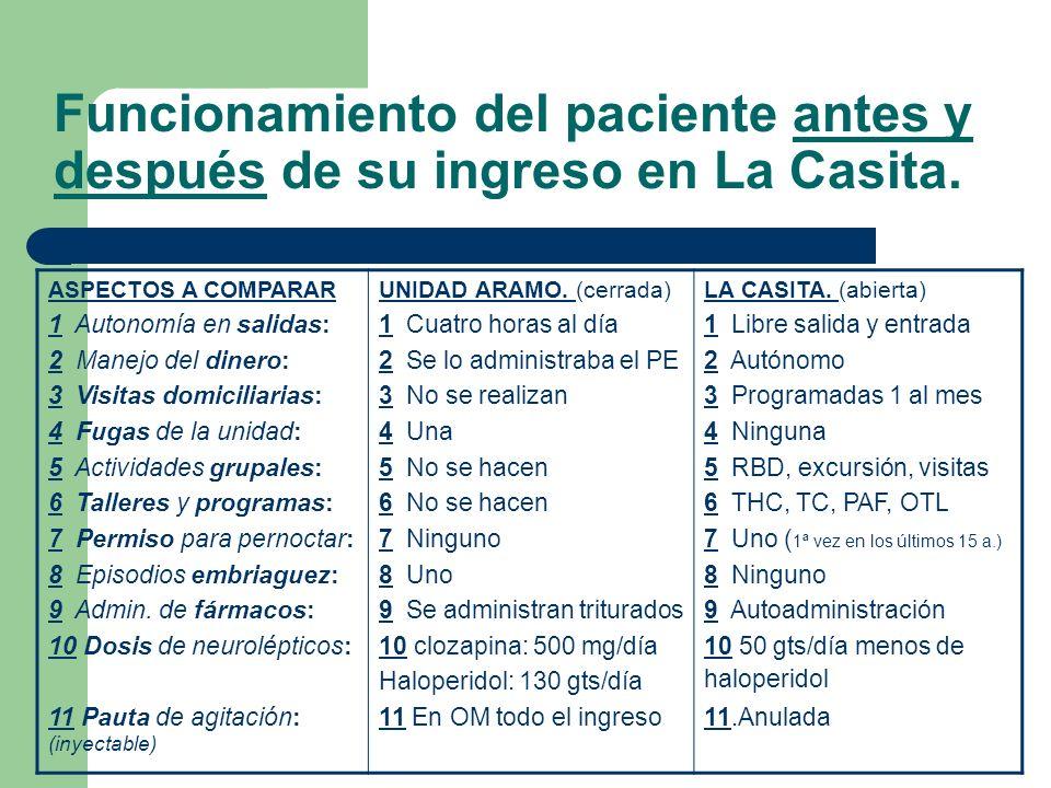 Funcionamiento del paciente antes y después de su ingreso en La Casita. ASPECTOS A COMPARAR 1 Autonomía en salidas: 2 Manejo del dinero: 3 Visitas dom