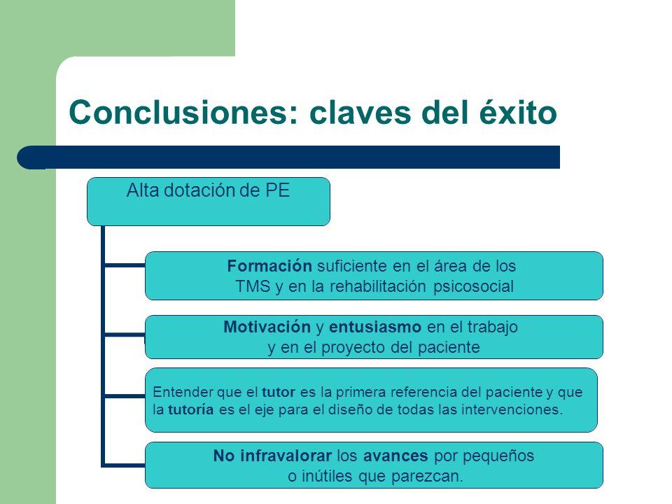 Conclusiones: claves del éxito Alta dotación de PE Formación suficiente en el área de los TMS y en la rehabilitación psicosocial Motivación y entusias