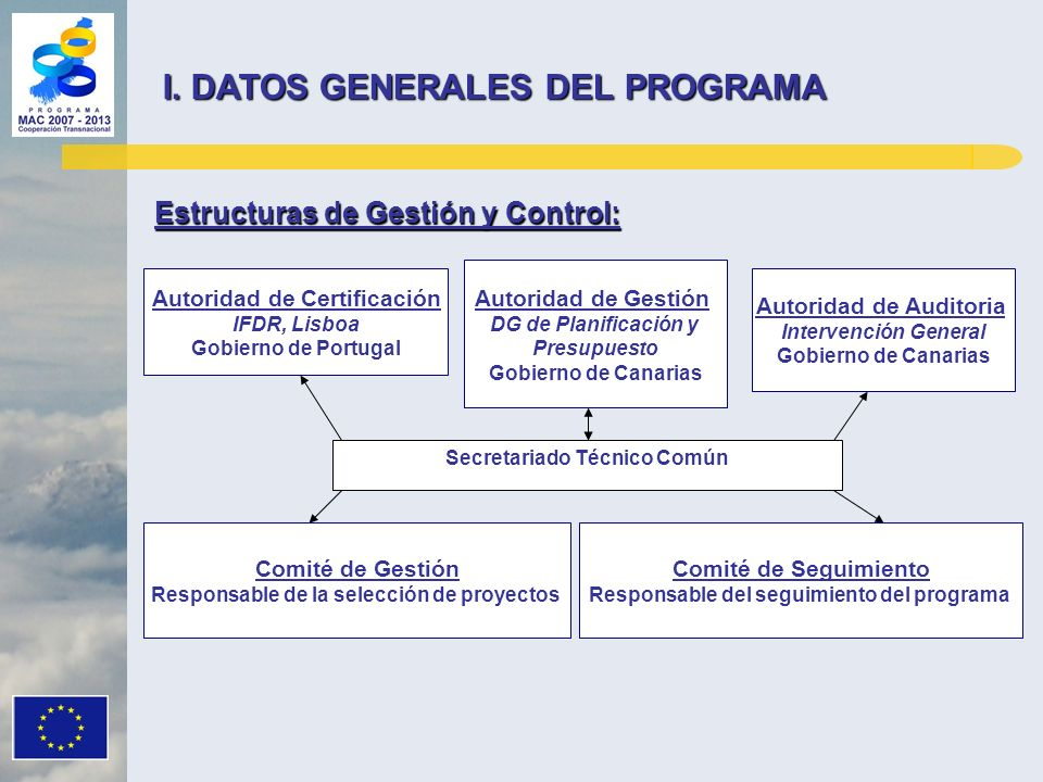 Autoridad de Gestión DG de Planificación y Presupuesto Gobierno de Canarias Autoridad de Certificación IFDR, Lisboa Gobierno de Portugal Autoridad de