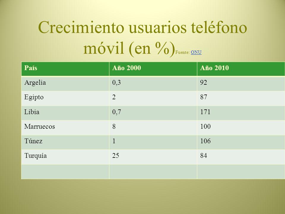 Crecimiento usuarios internet ( y 2) (en %) Fuente: ONUONU PaísAño 2000Año 2010 España13,662 Francia1471,5 Italia2348 Israel2063
