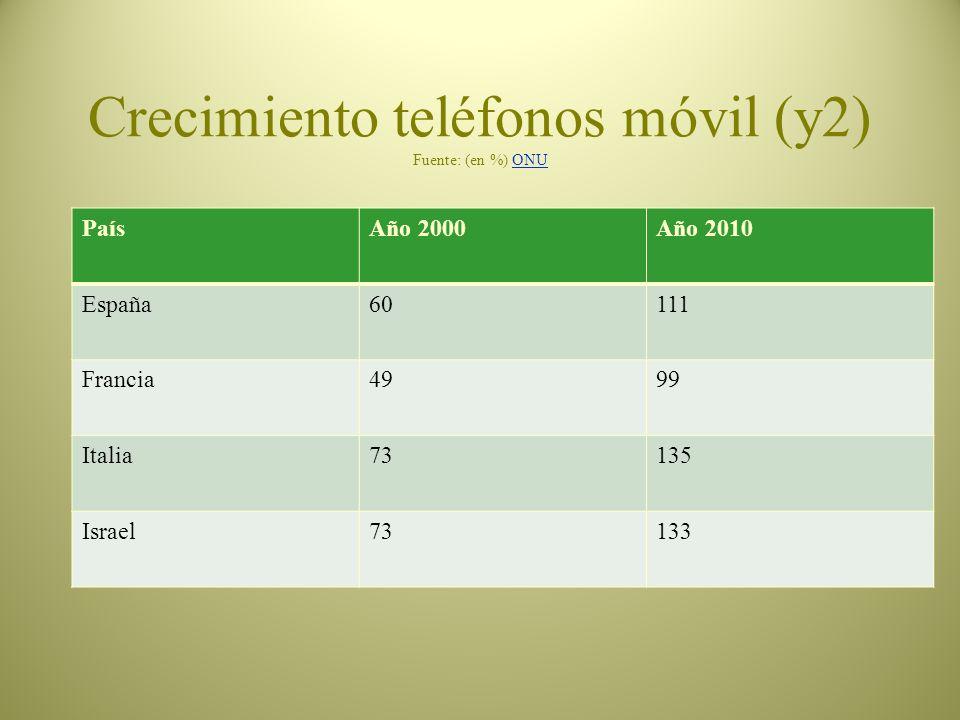 Crecimiento usuarios teléfono móvil (en %) Fuente: ONUONU PaísAño 2000Año 2010 Argelia0,392 Egipto287 Libia0,7171 Marruecos8100 Túnez1106 Turquía2584