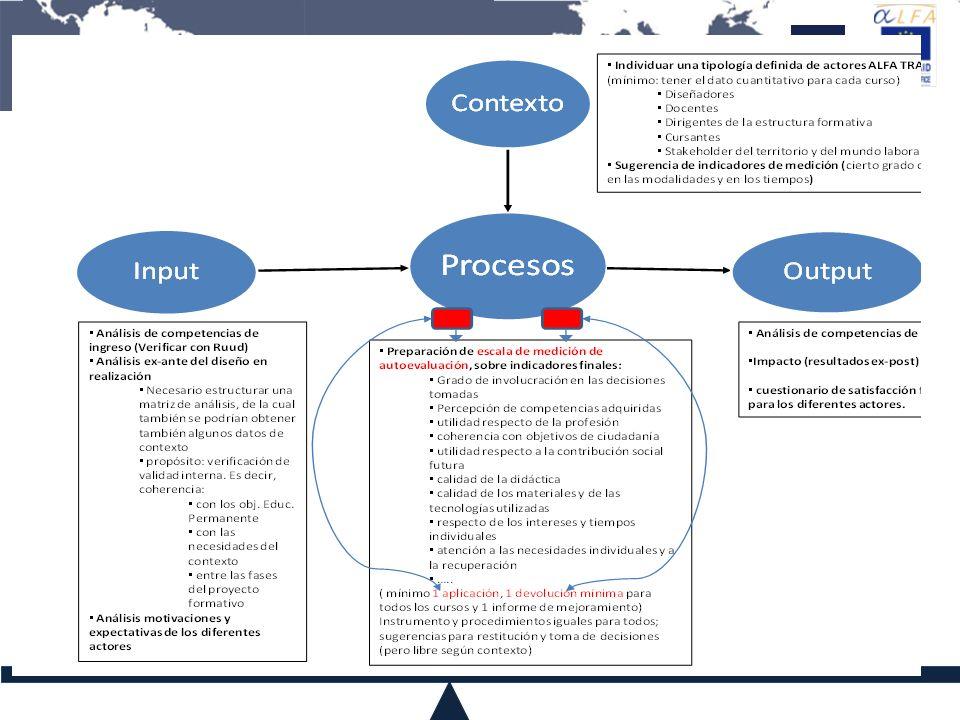 Procedimientos de QA – Alfa Trall En la fase de diseño de los Cursos En el proceso (durante el de`sarrollo de los Cursos) Al final de los Cursos Datos de contexto