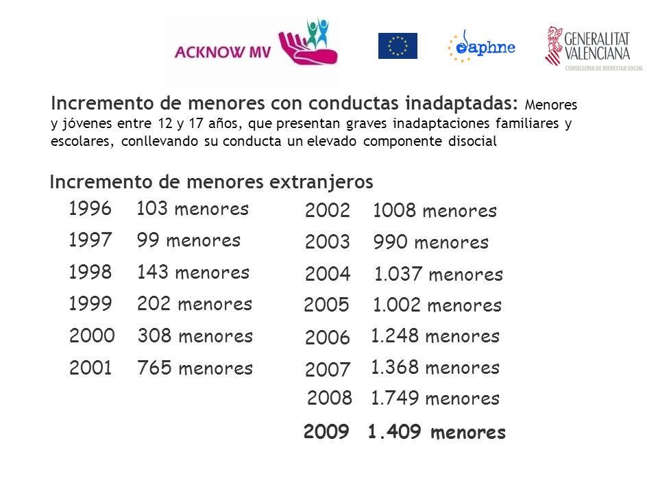 1996103 menores 199799 menores 1998143 menores 1999202 menores 2000308 menores 2001765 menores 20021008 menores 2003990 menores 20041.037 menores 2005