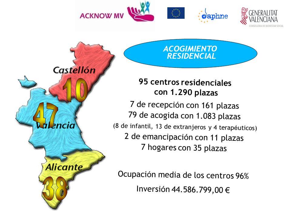95 centros residenciales con 1.290 plazas 7 de recepci ó n con 161 plazas 79 de acogida con 1.083 plazas (8 de infantil, 13 de extranjeros y 4 terap é