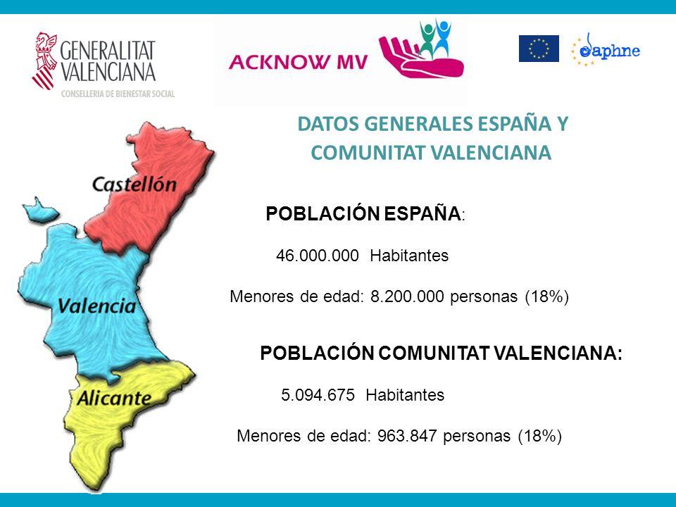 DATOS GENERALES ESPAÑA Y COMUNITAT VALENCIANA POBLACIÓN ESPAÑA : 46.000.000 Habitantes Menores de edad: 8.200.000 personas (18%) POBLACIÓN COMUNITAT V